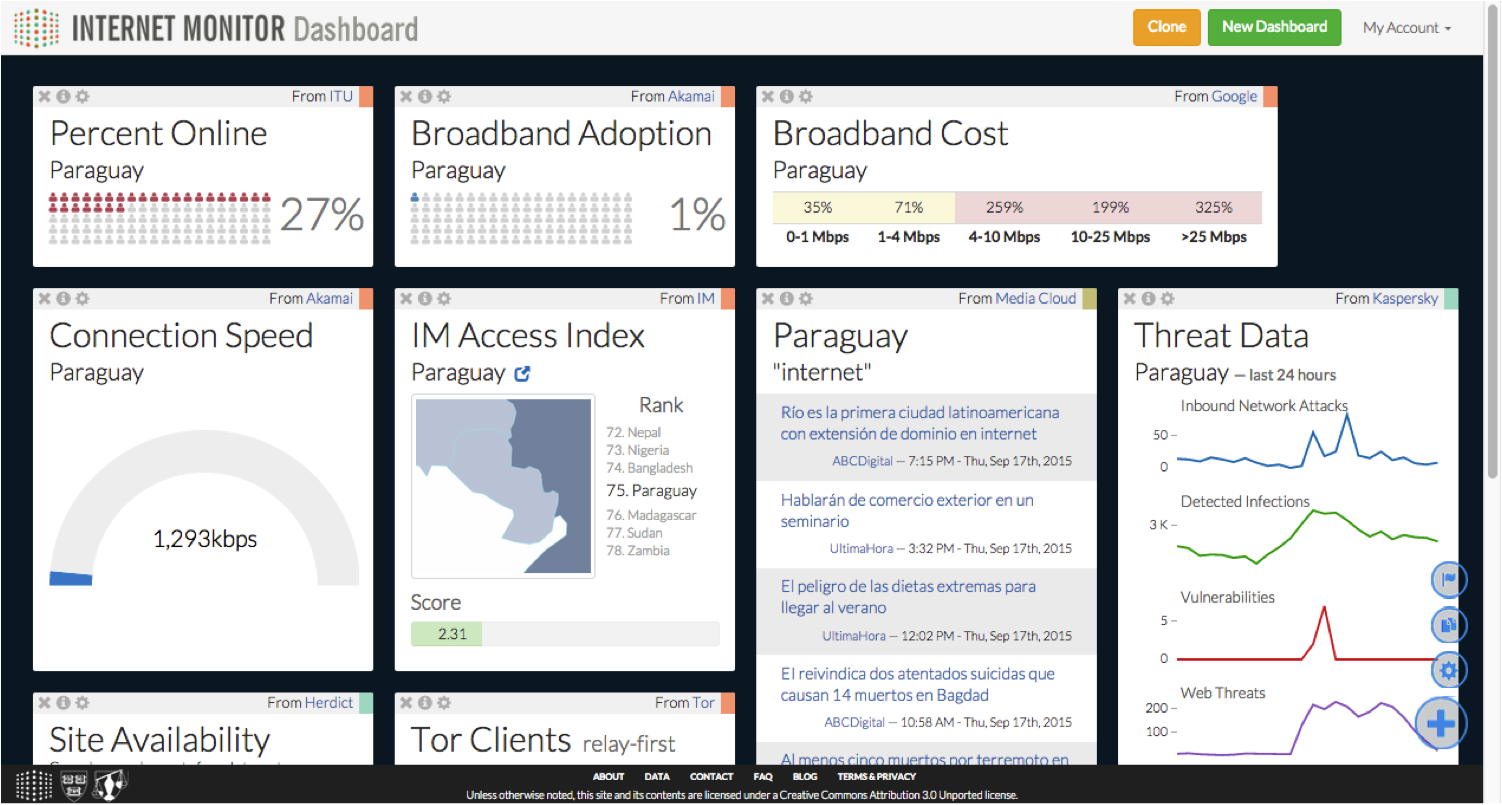 Internet Monitor Dashboard on Paraguay