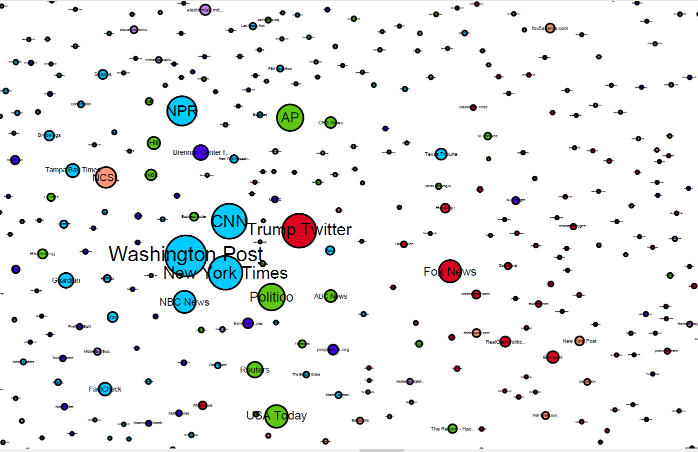 network map of discourse on mail in voting fraud