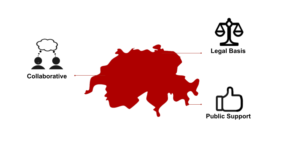 Red map of switzerland with collaborative, public support, legal basis stemming off