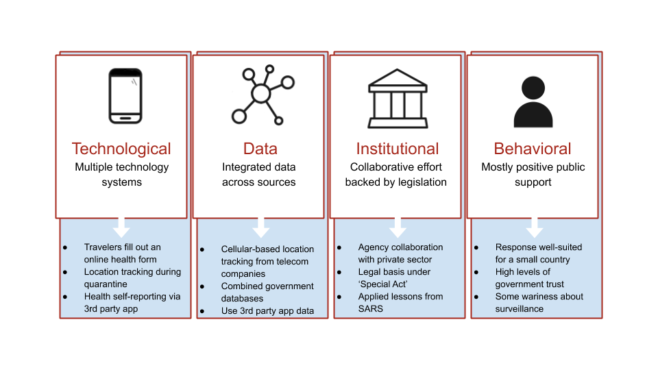 Chart showing technological, data, institutional, behavioral flows
