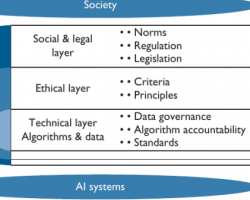 A Layered Model for AI Governance